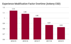 Ankeny CSD Results